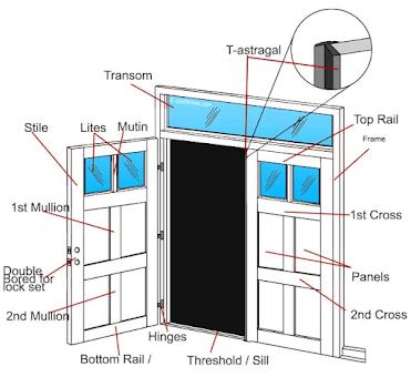 doorway schematic door terminology door parts  names    diagram  door terminology door parts  names
