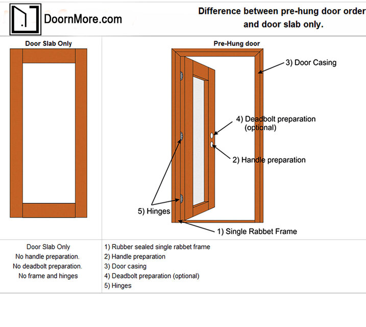 Prehung door vs slab doors prehung door vs slab doors help - How to install a prehung exterior door ...